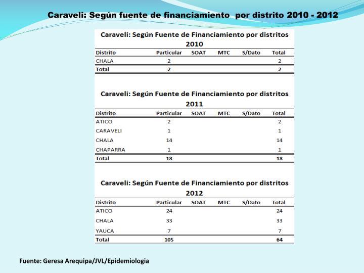 Caraveli: Según fuente de financiamiento  por distrito