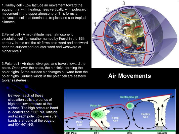 Hadley cell - Low latitude air movement toward the equator that with heating, rises vertically, with poleward movement in the upper atmosphere. This forms a convection cell that dominates tropical and sub-tropical climates.