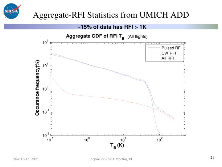 Aggregate-RFI Statistics from UMICH ADD