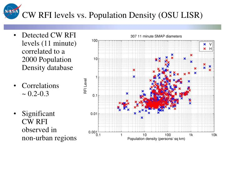 CW RFI levels vs. Population Density (OSU LISR)