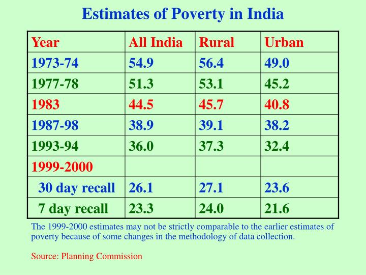 Estimates of Poverty in India