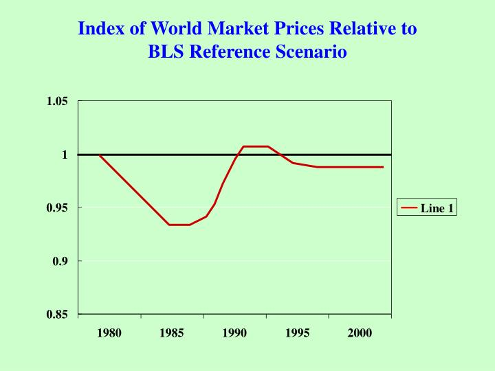 Index of World Market Prices Relative to