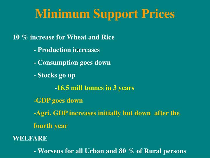 Minimum Support Prices