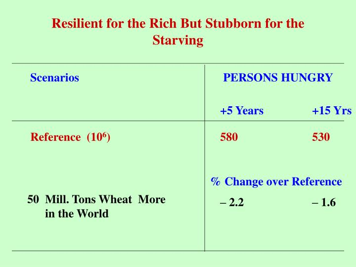 Resilient for the Rich But Stubborn for the Starving