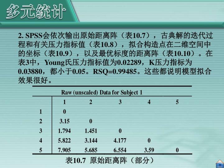 2. SPSS