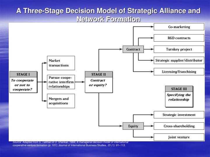 A Three-Stage Decision Model of Strategic Alliance and Network Formation