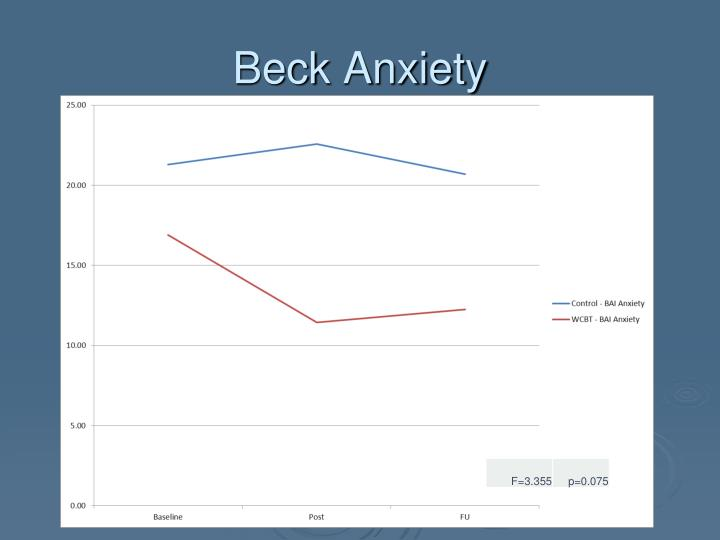 Beck Anxiety