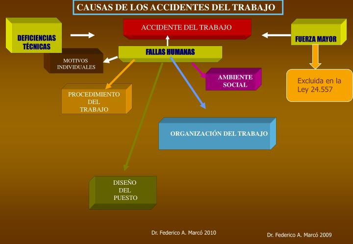 CAUSAS DE LOS ACCIDENTES DEL TRABAJO