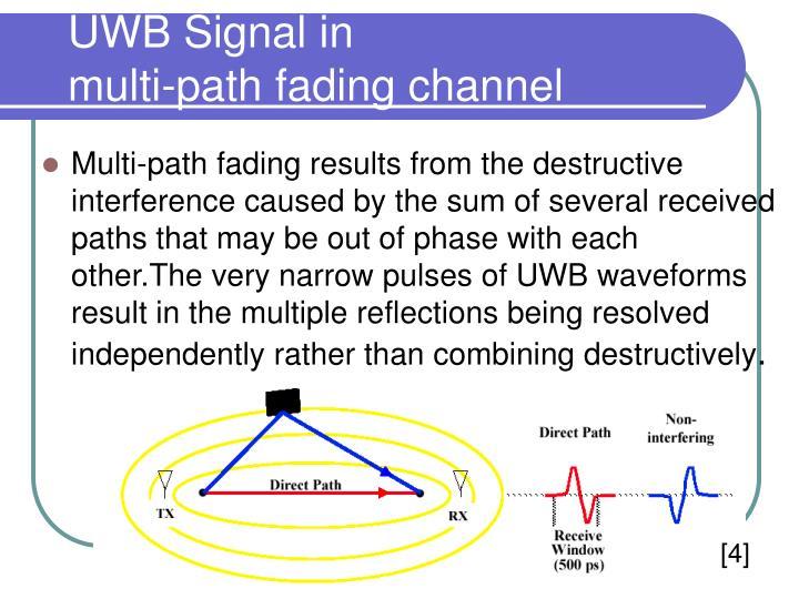 UWB Signal in