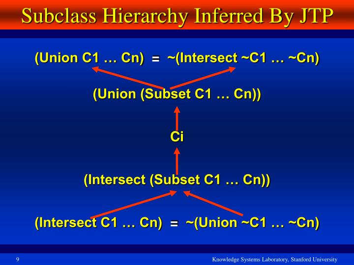Subclass Hierarchy Inferred By JTP