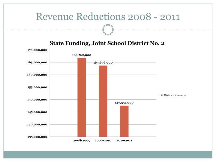 Revenue reductions 2008 2011