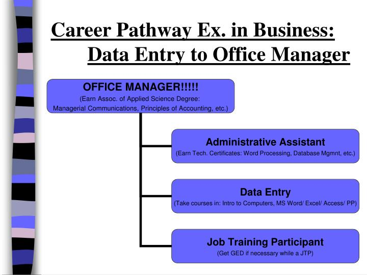 Career Pathway Ex. in Business: