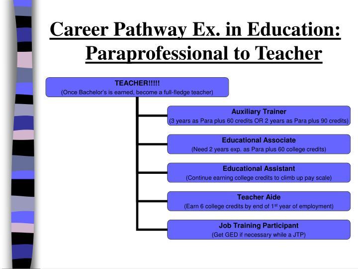 Career Pathway Ex. in Education:
