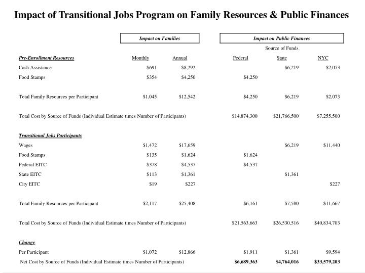 Impact of Transitional Jobs Program on Family Resources & Public Finances