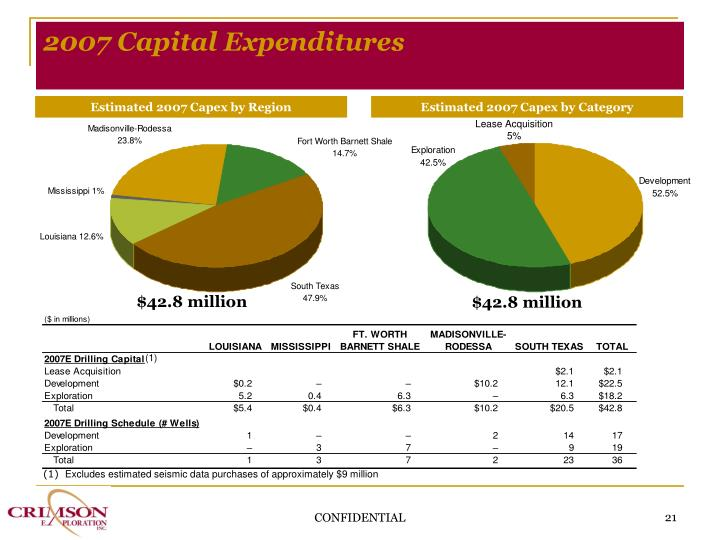 2007 Capital Expenditures