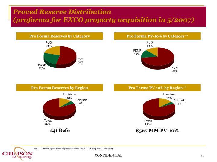 Proved Reserve Distribution