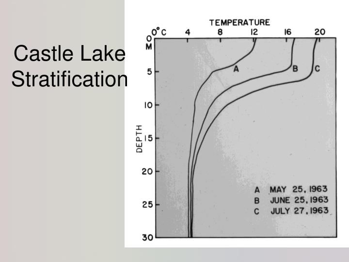 Castle Lake Stratification