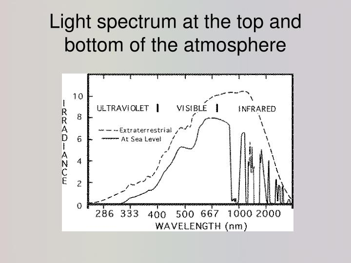 Light spectrum at the top and bottom of the atmosphere