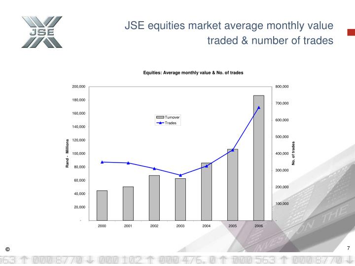 JSE equities market average monthly value traded & number of trades