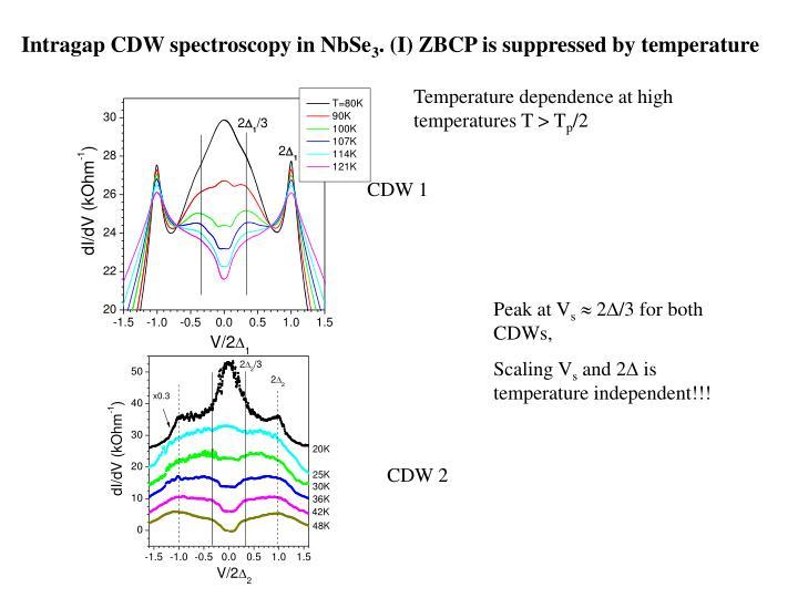 Intragap CDW spectroscopy in NbSe