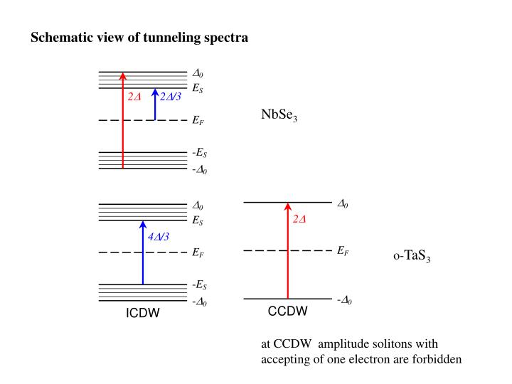 Schematic view of tunneling spectra