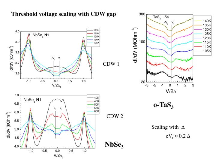 Threshold voltage scaling with CDW gap