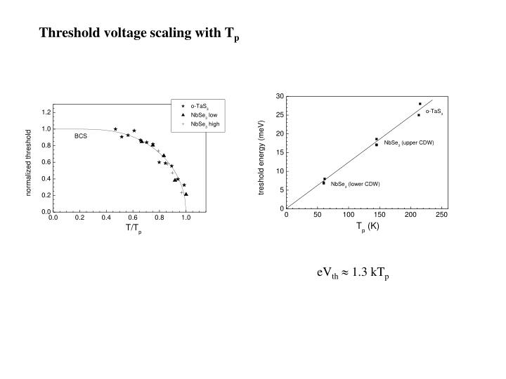 Threshold voltage scaling with T