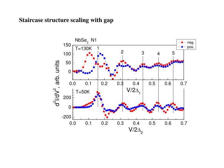 Staircase structure scaling with gap