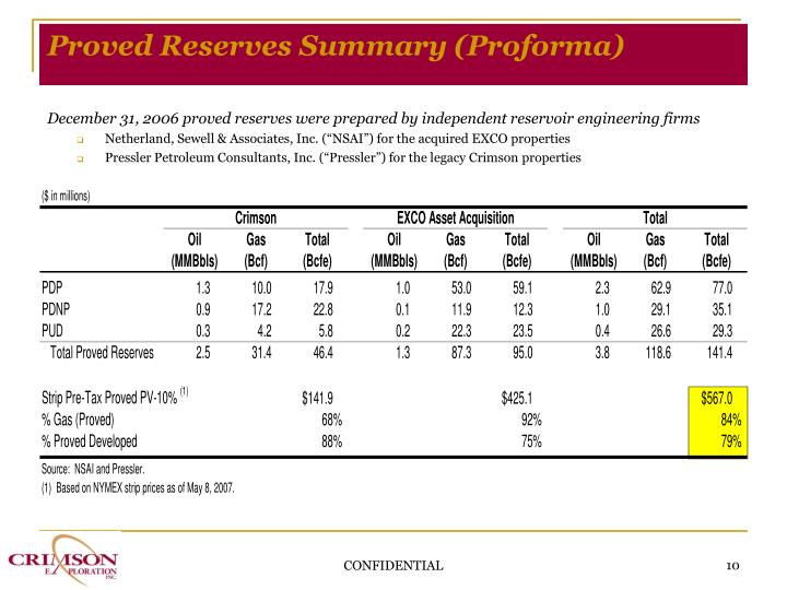 Proved Reserves Summary (Proforma)