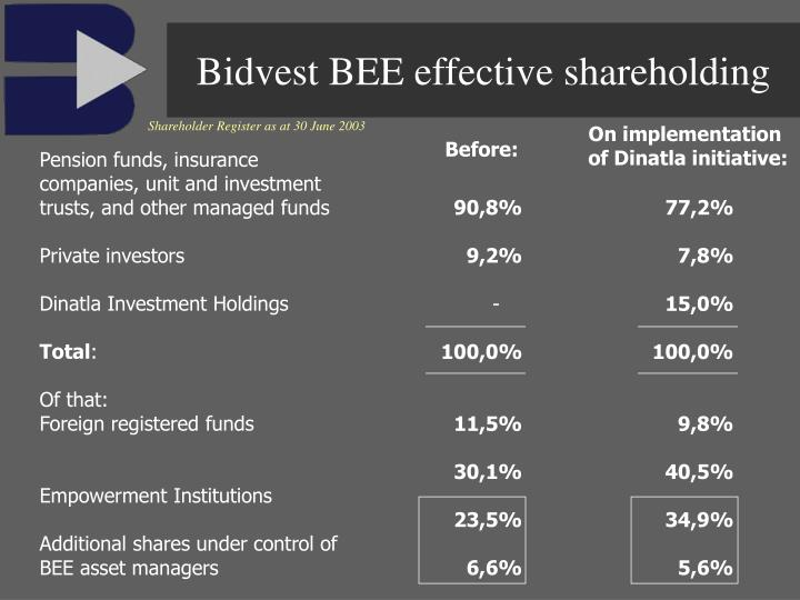 Bidvest BEE effective shareholding