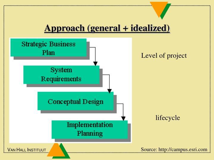 Approach (general + idealized)