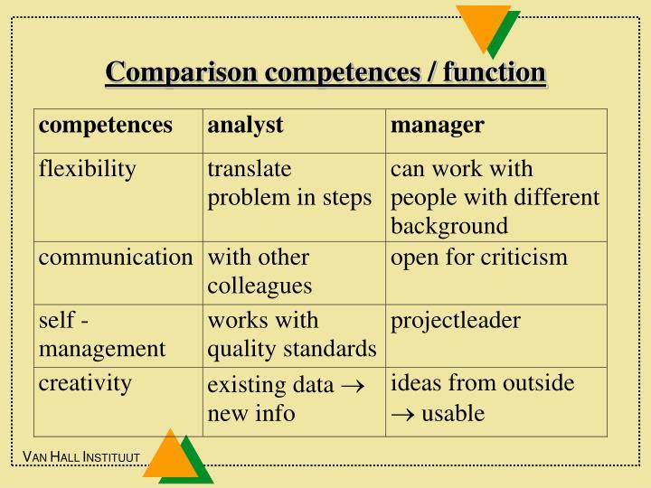 Comparison competences / function