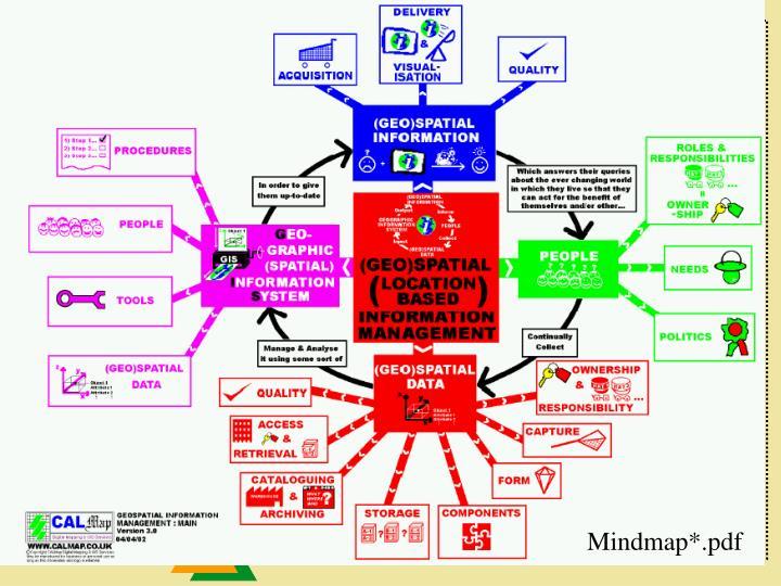 Mindmap*.pdf