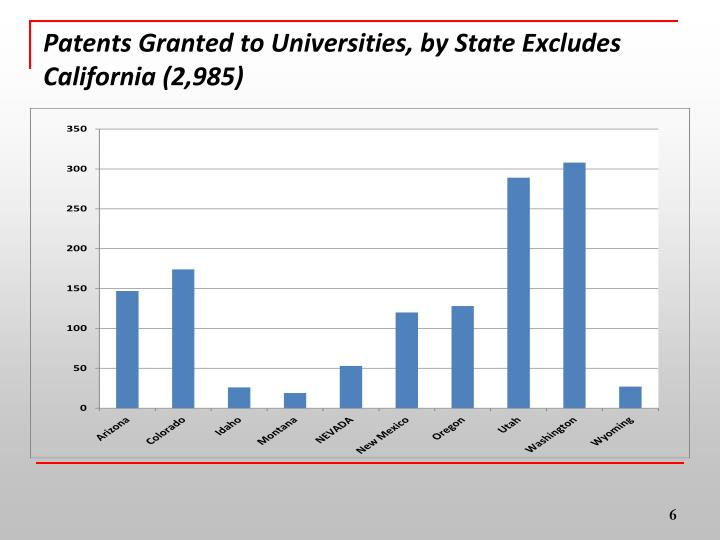 Patents Granted to Universities, by State Excludes California (2,985)