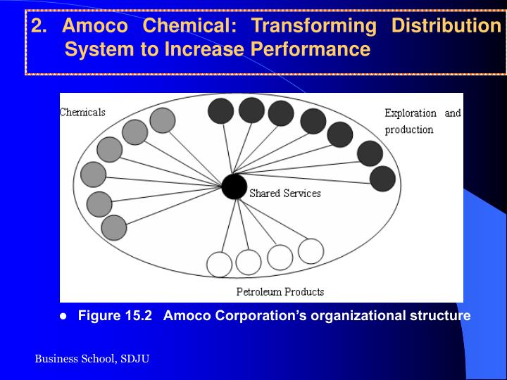 2. Amoco Chemical: Transforming Distribution System to Increase Performance