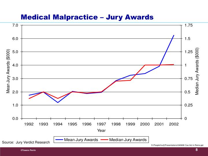Medical Malpractice – Jury Awards