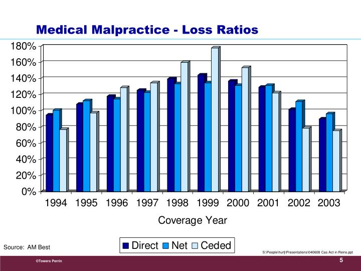 Medical Malpractice - Loss Ratios