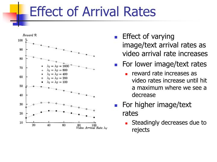 Effect of Arrival Rates