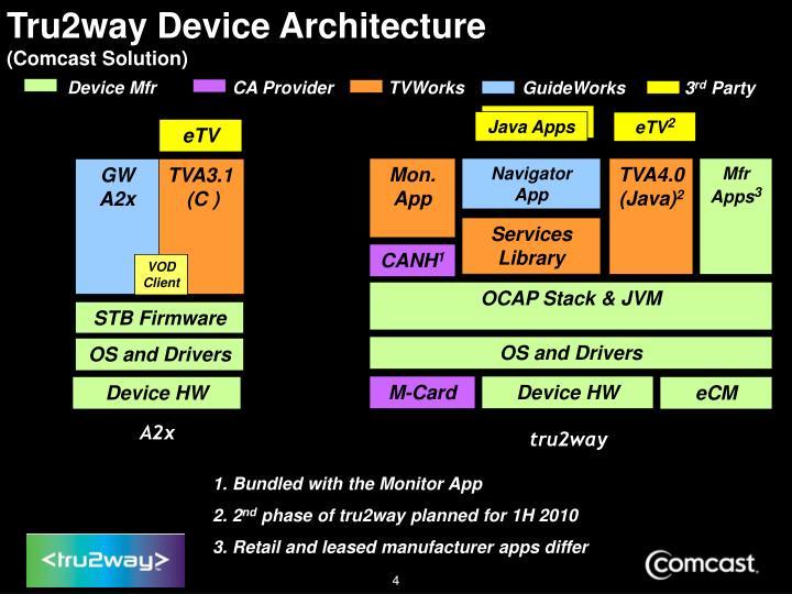 Tru2way Device Architecture