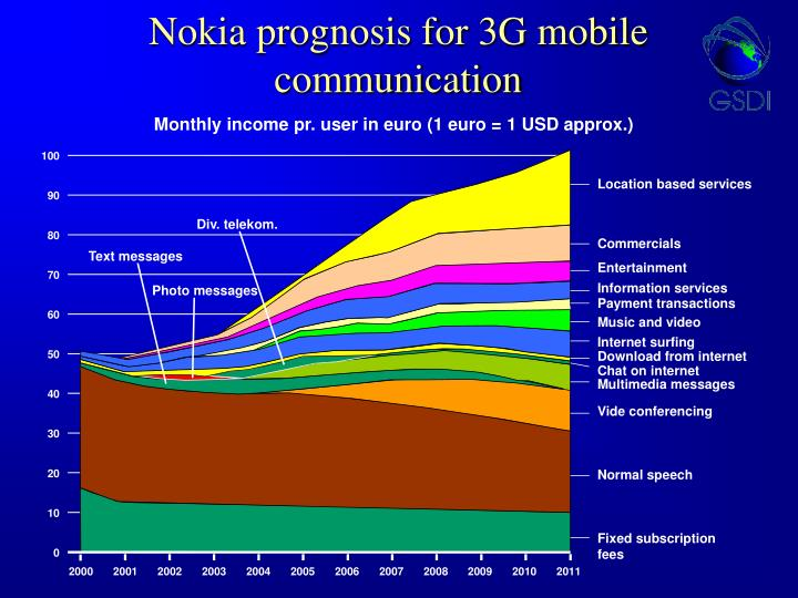 Nokia prognosis for 3G mobile communication