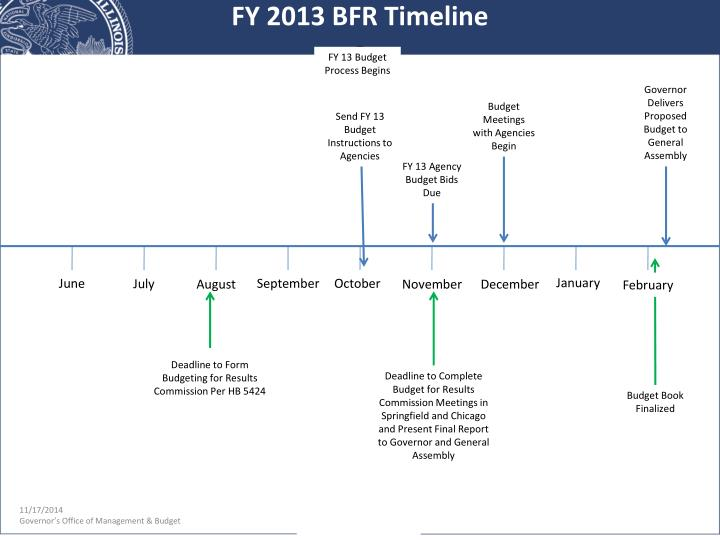 FY 13 Budget Process Begins