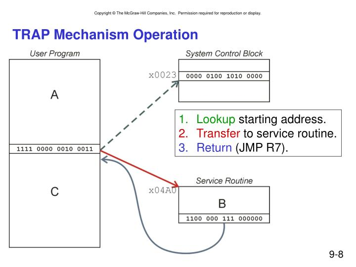TRAP Mechanism Operation