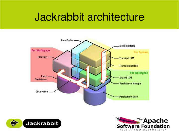 Jackrabbit architecture