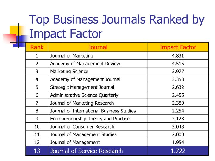 Top business journals ranked by impact factor
