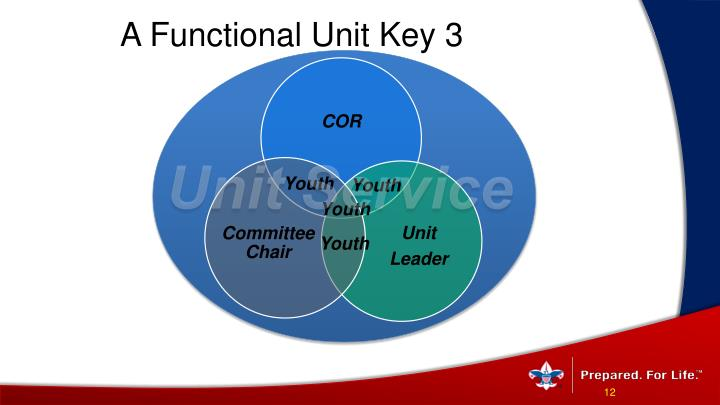 A Functional Unit Key 3