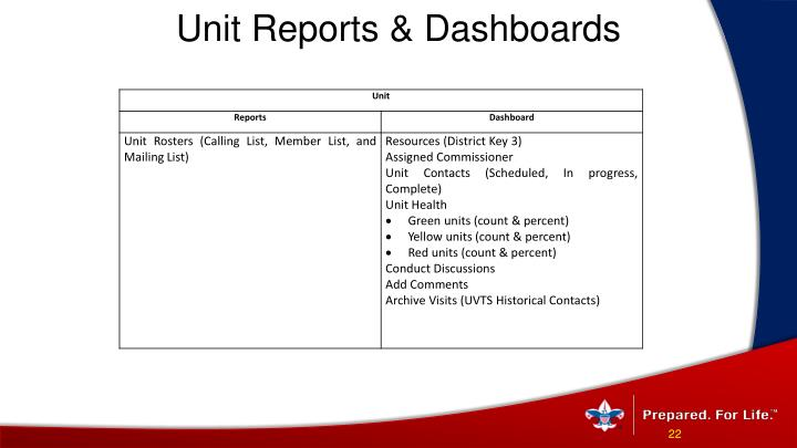 Unit Reports & Dashboards