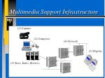 multimedia support infrastructure