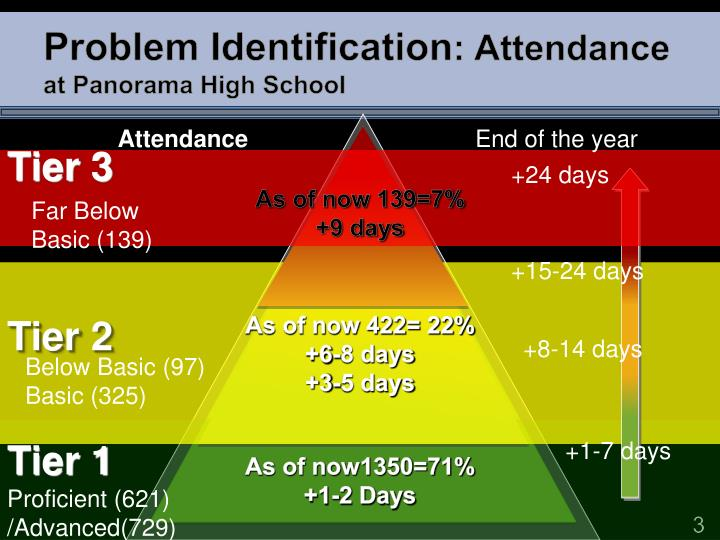 Problem identification attendance at panorama high school