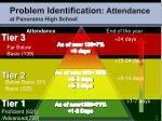 problem identification attendance at panorama high school