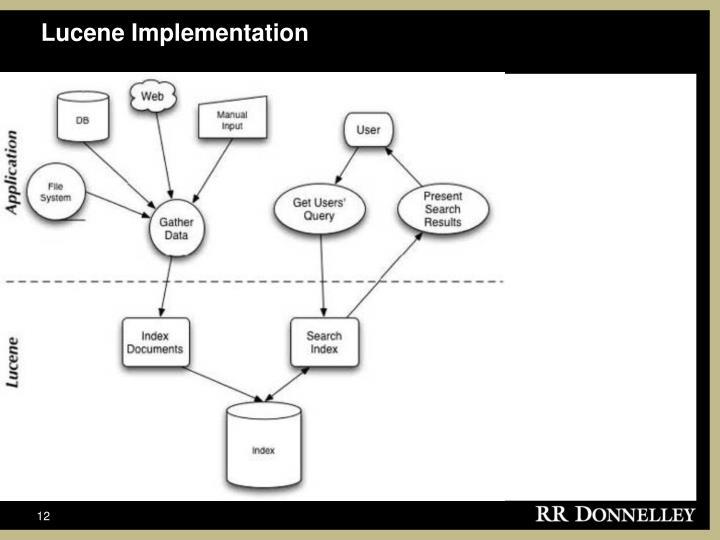 Lucene Implementation